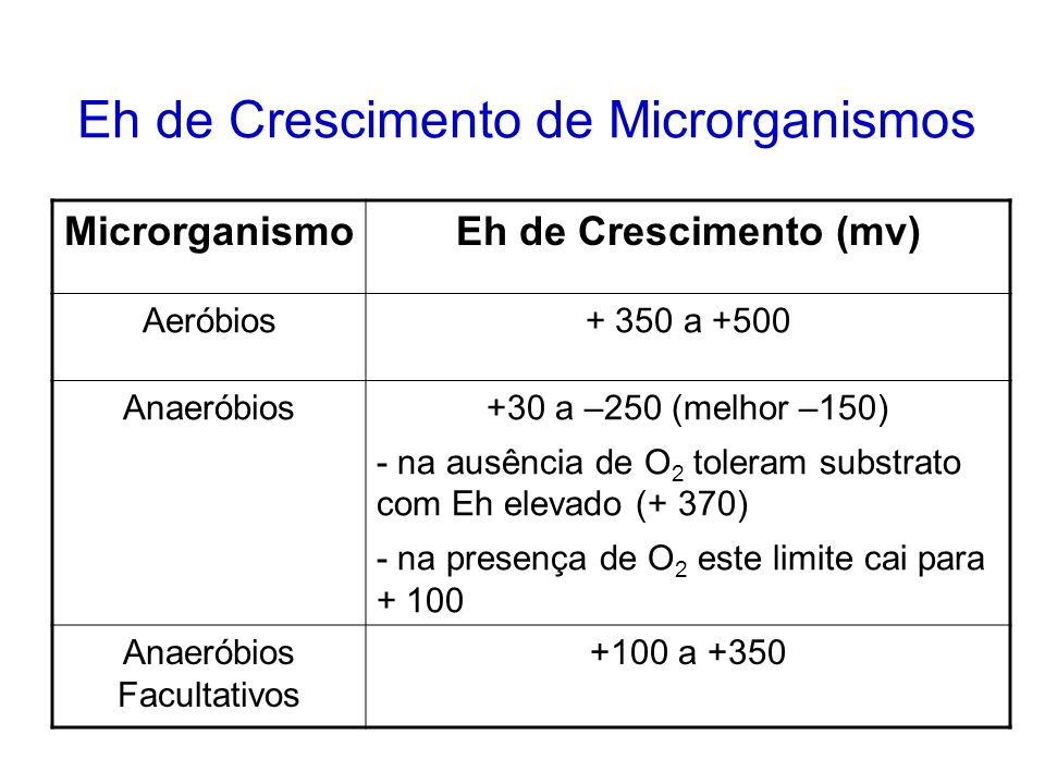 Eh de Crescimento de Microrganismos