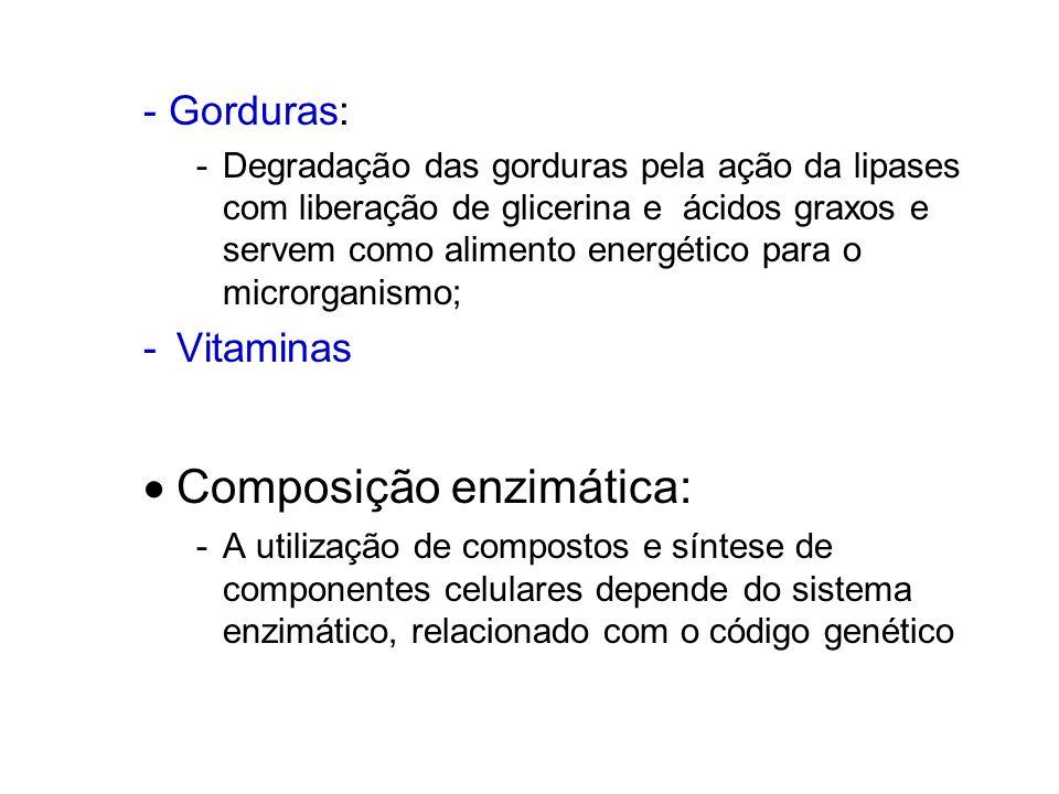  Composição enzimática: