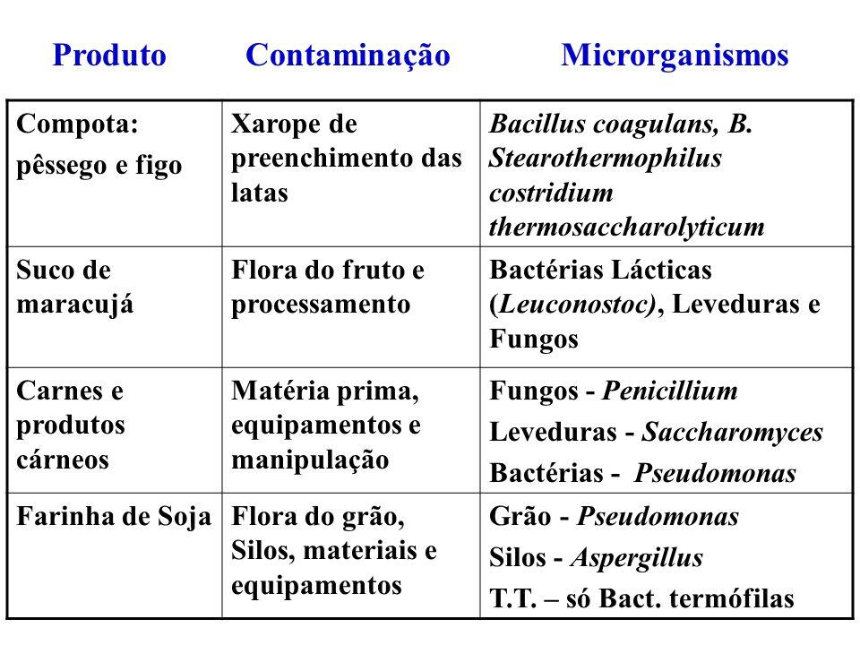 Produto Contaminação Microrganismos Compota: pêssego e figo