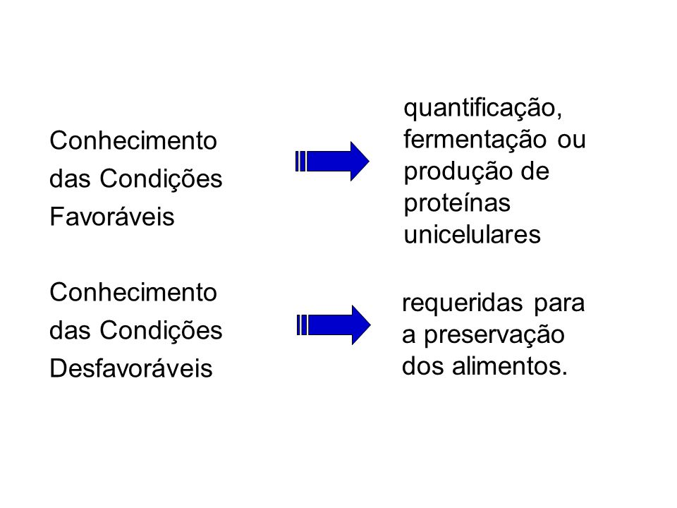 Conhecimento das Condições. Favoráveis. Desfavoráveis. quantificação, fermentação ou produção de proteínas unicelulares.
