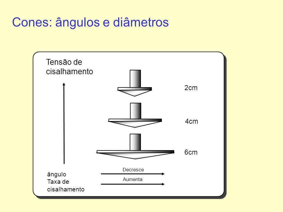 Cones: ângulos e diâmetros