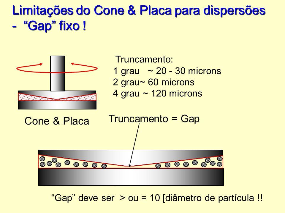 Limitações do Cone & Placa para dispersões - Gap fixo !