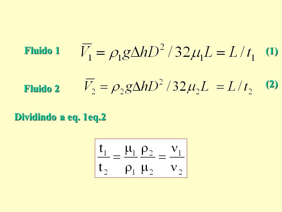 Fluido 1 (1) (2) Fluido 2 Dividindo a eq. 1eq.2