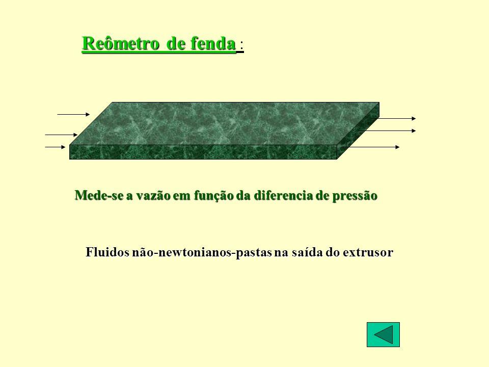 Reômetro de fenda : Mede-se a vazão em função da diferencia de pressão