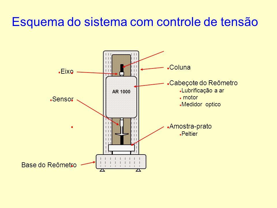 Esquema do sistema com controle de tensão