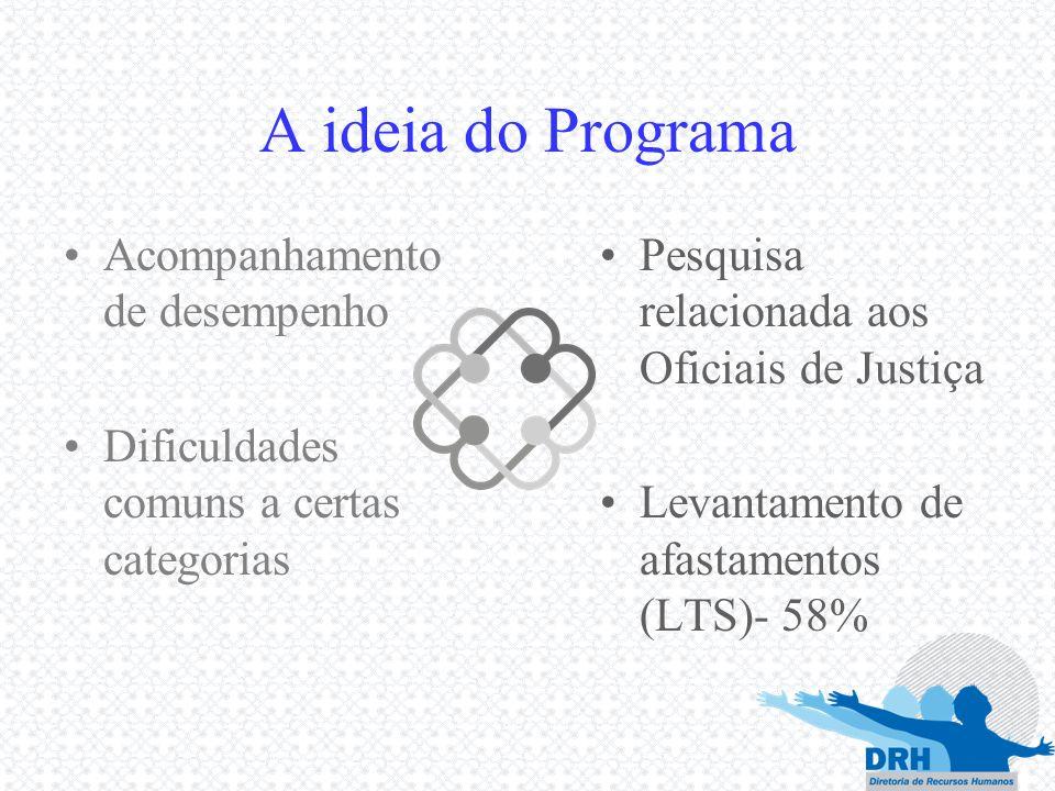A ideia do Programa Acompanhamento de desempenho