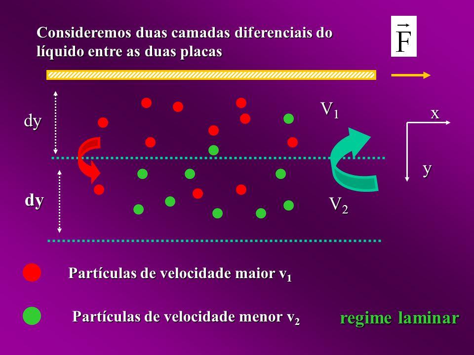 dy y. x. V1. V2. Consideremos duas camadas diferenciais do líquido entre as duas placas. Partículas de velocidade maior v1.