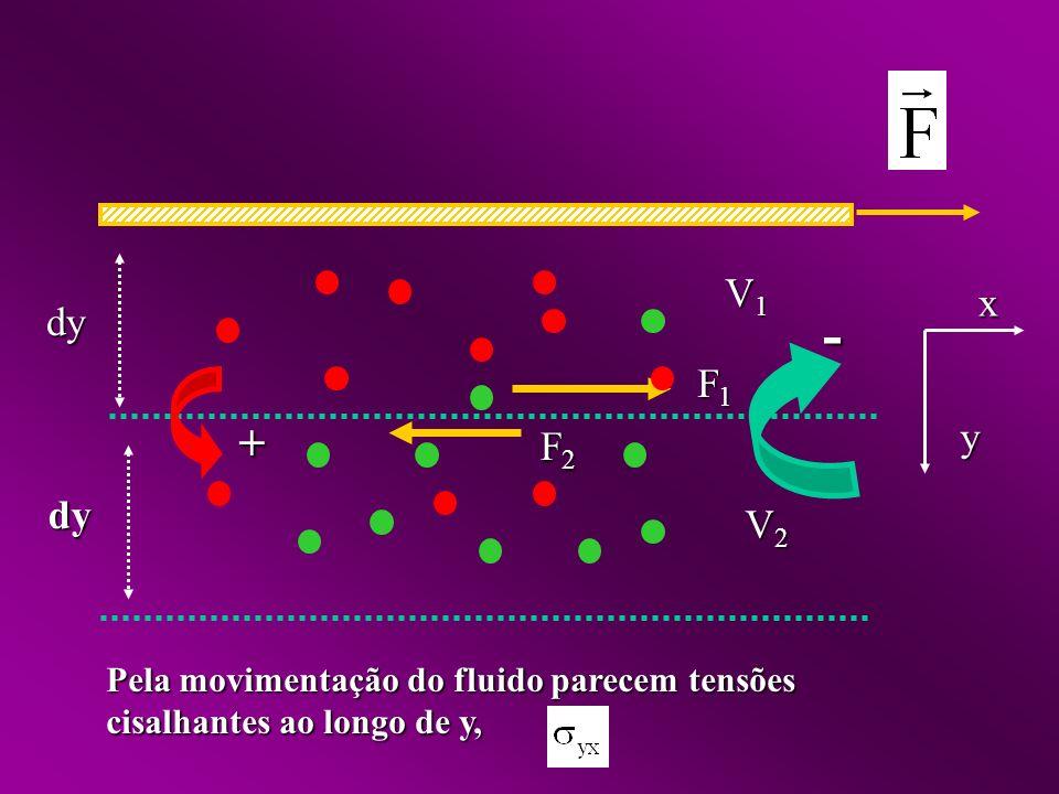 dy y x V1 V2 - F1 F2 + Pela movimentação do fluido parecem tensões cisalhantes ao longo de y,