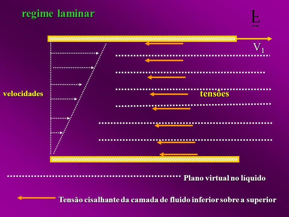 regime laminar V1 tensões velocidades Plano virtual no líquido