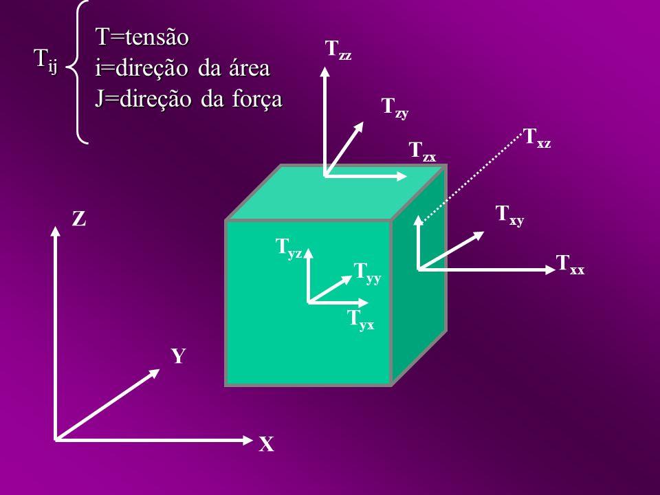 T=tensão i=direção da área Tij J=direção da força Tzz Tzy Txz Tzx Txy