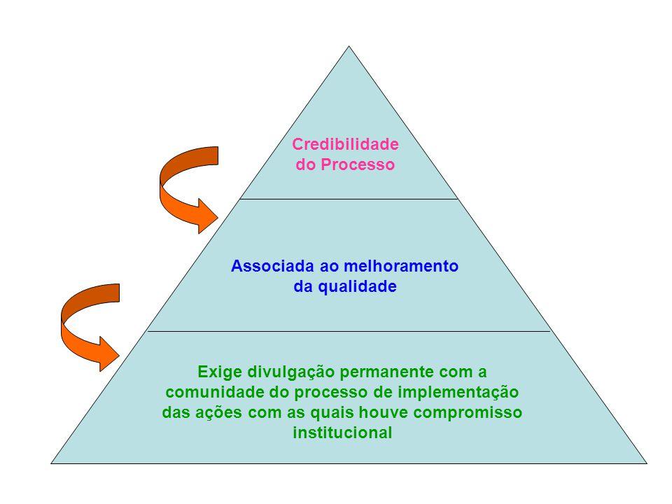 Credibilidade do Processo Associada ao melhoramento da qualidade