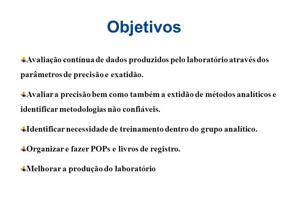 Objetivos Avaliação contínua de dados produzidos pelo laboratório através dos parâmetros de precisão e exatidão.
