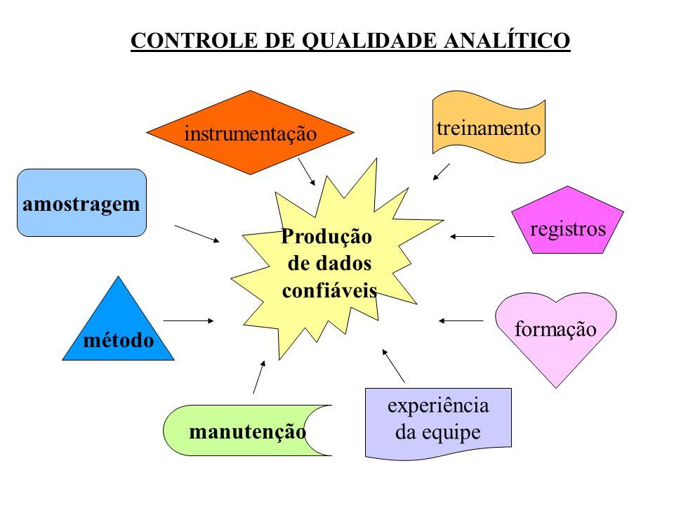 CONTROLE DE QUALIDADE ANALÍTICO