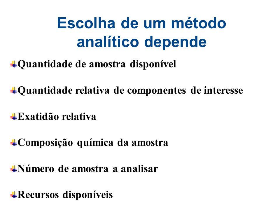 Escolha de um método analítico depende