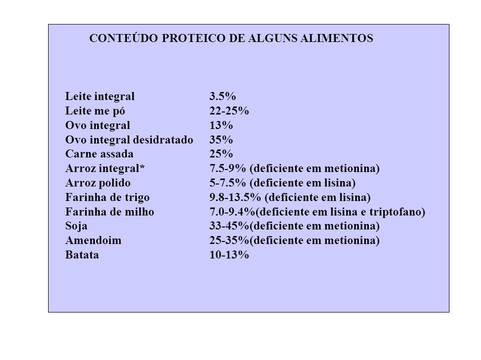 CONTEÚDO PROTEICO DE ALGUNS ALIMENTOS