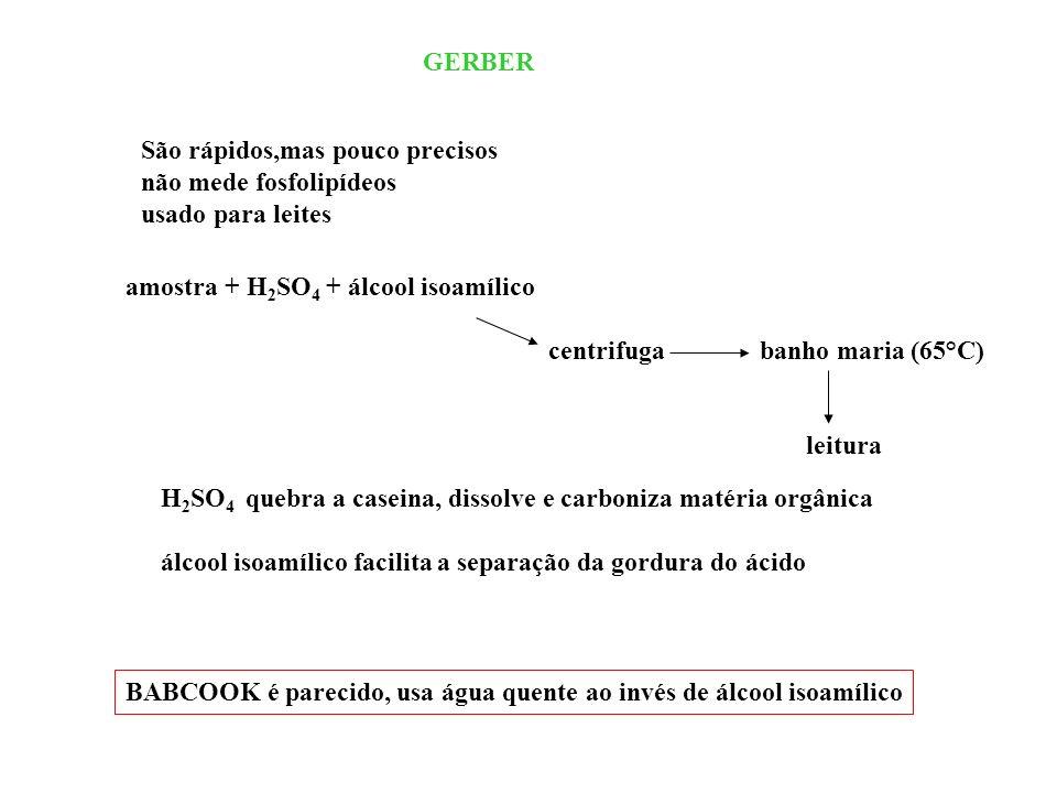 GERBER São rápidos,mas pouco precisos. não mede fosfolipídeos. usado para leites. amostra + H2SO4 + álcool isoamílico.