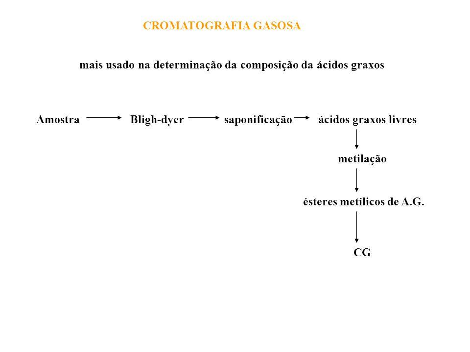 ésteres metílicos de A.G.