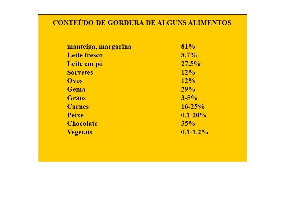 CONTEÚDO DE GORDURA DE ALGUNS ALIMENTOS