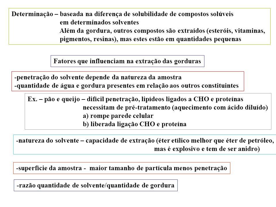 Determinação – baseada na diferença de solubilidade de compostos solúveis
