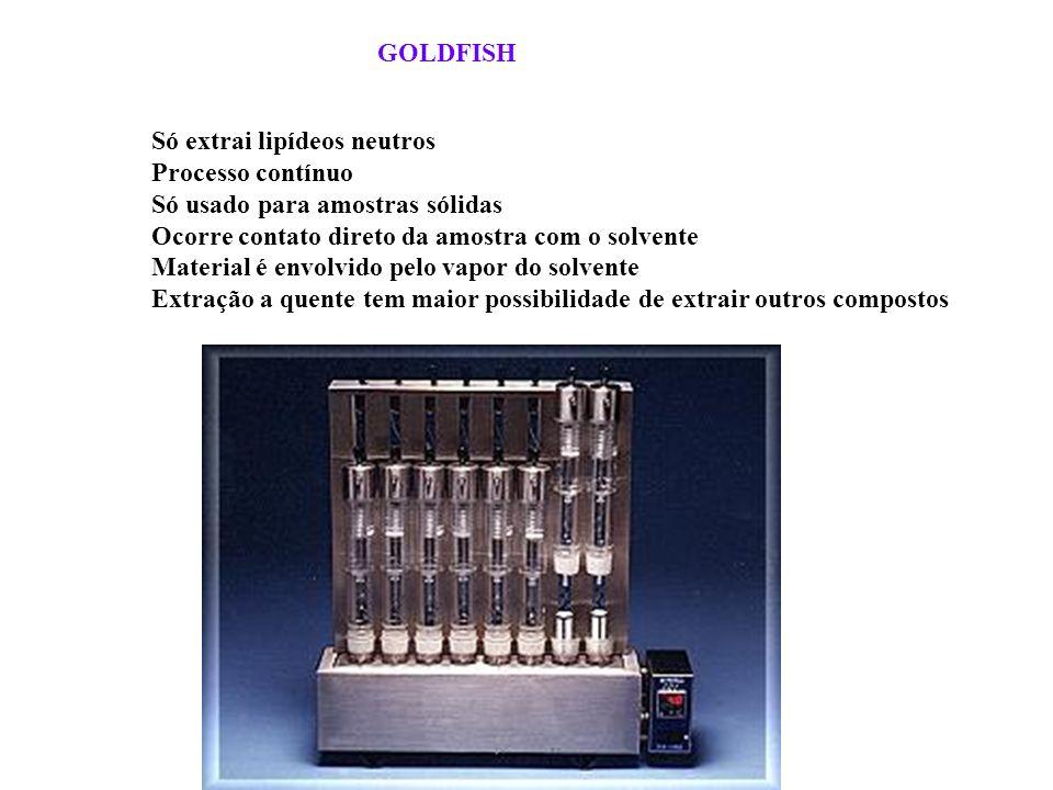 GOLDFISH Só extrai lipídeos neutros. Processo contínuo. Só usado para amostras sólidas. Ocorre contato direto da amostra com o solvente.