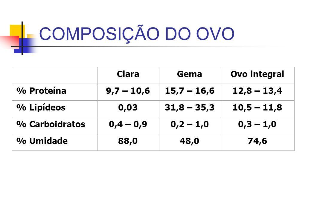 COMPOSIÇÃO DO OVO Clara Gema Ovo integral % Proteína 9,7 – 10,6