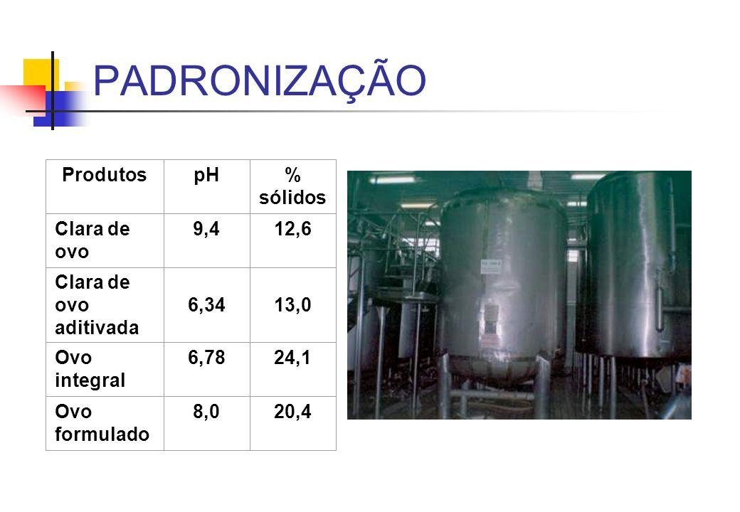 PADRONIZAÇÃO Produtos pH % sólidos Clara de ovo 9,4 12,6
