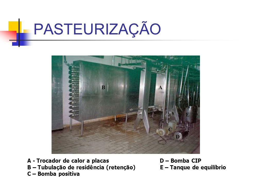 PASTEURIZAÇÃO B A C E D A - Trocador de calor a placas D – Bomba CIP