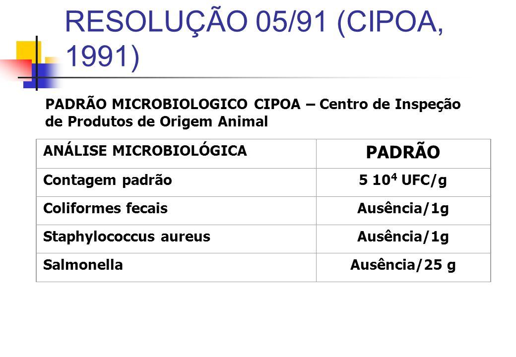 RESOLUÇÃO 05/91 (CIPOA, 1991) PADRÃO