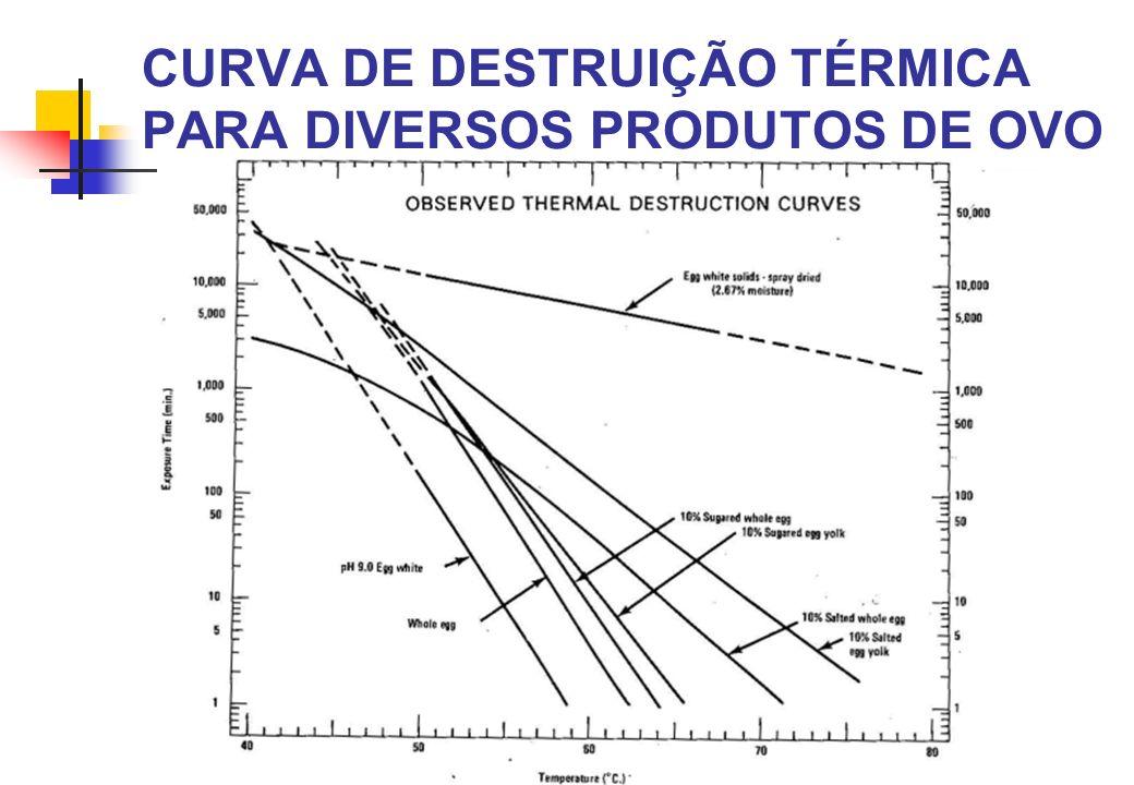 CURVA DE DESTRUIÇÃO TÉRMICA PARA DIVERSOS PRODUTOS DE OVO