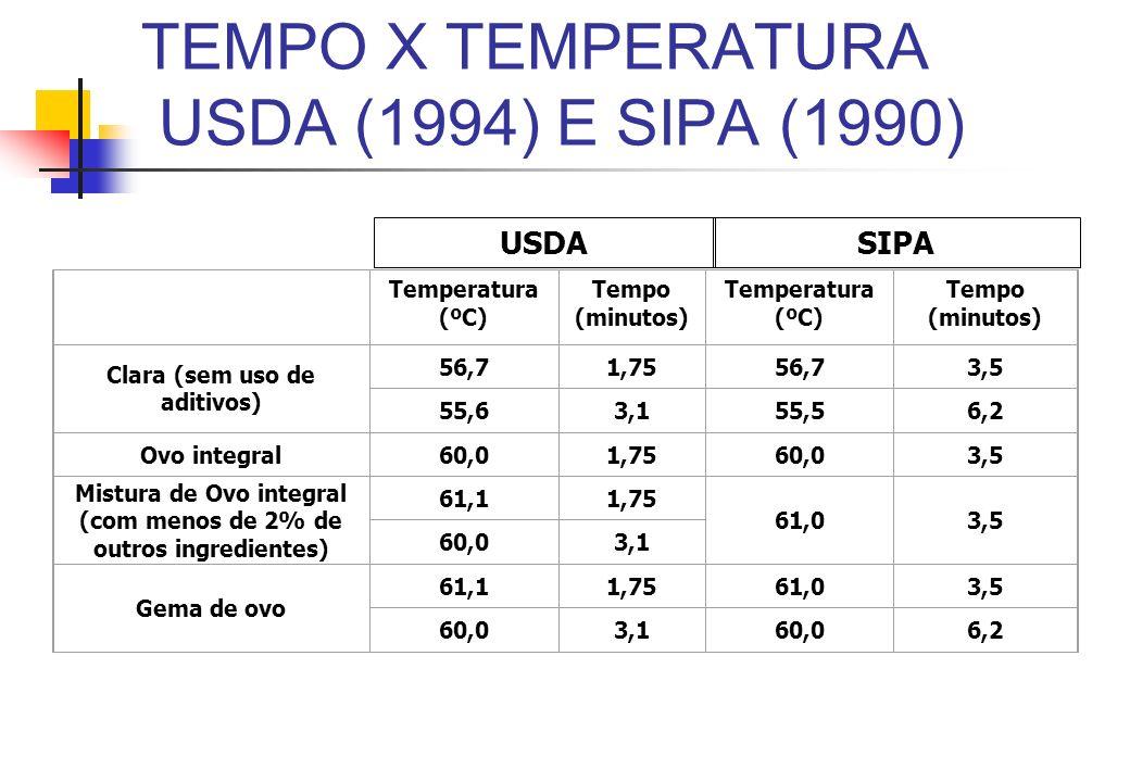 TEMPO X TEMPERATURA USDA (1994) E SIPA (1990)