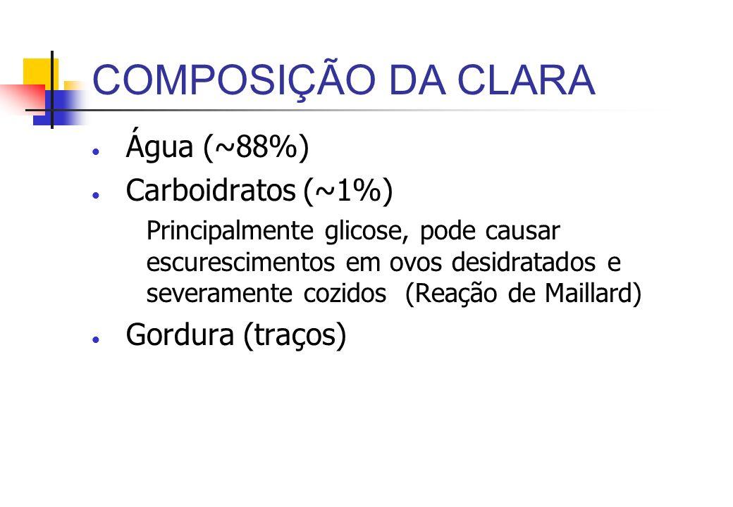 COMPOSIÇÃO DA CLARA Água (~88%) Carboidratos (~1%) Gordura (traços)
