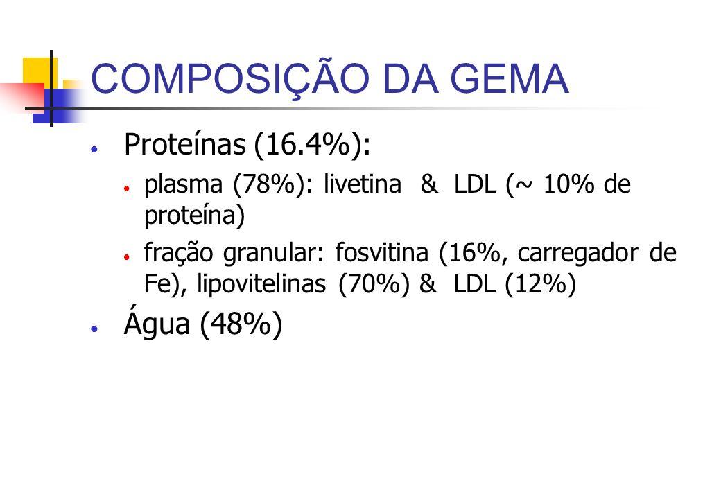 COMPOSIÇÃO DA GEMA Proteínas (16.4%): Água (48%)