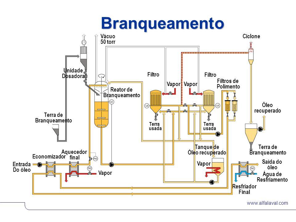 Branqueamento Vácuo Ciclone 50 torr Unidade Dosadora Filtro Filtros de