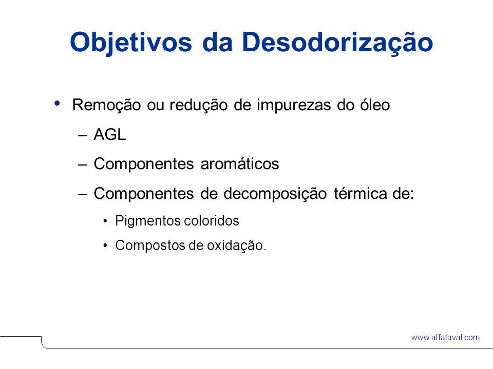 Objetivos da Desodorização