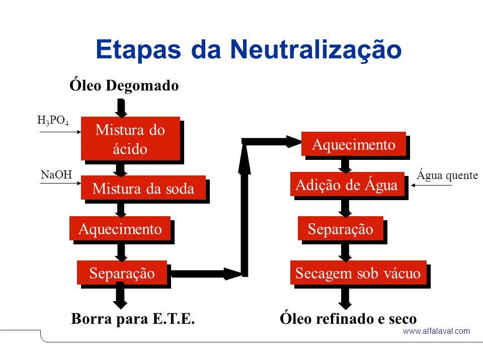 Etapas da Neutralização