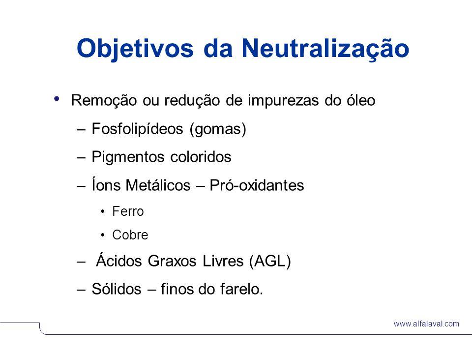 Objetivos da Neutralização