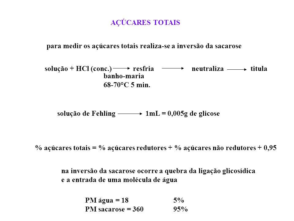 AÇÚCARES TOTAIS para medir os açúcares totais realiza-se a inversão da sacarose. solução + HCl (conc.) resfria neutraliza titula.
