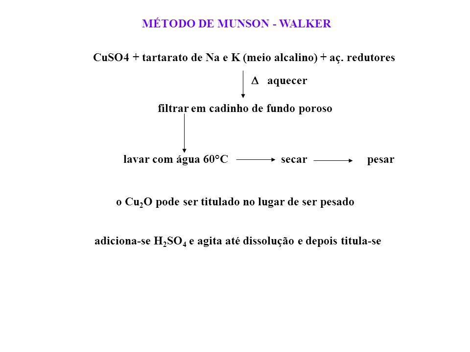 MÉTODO DE MUNSON - WALKER