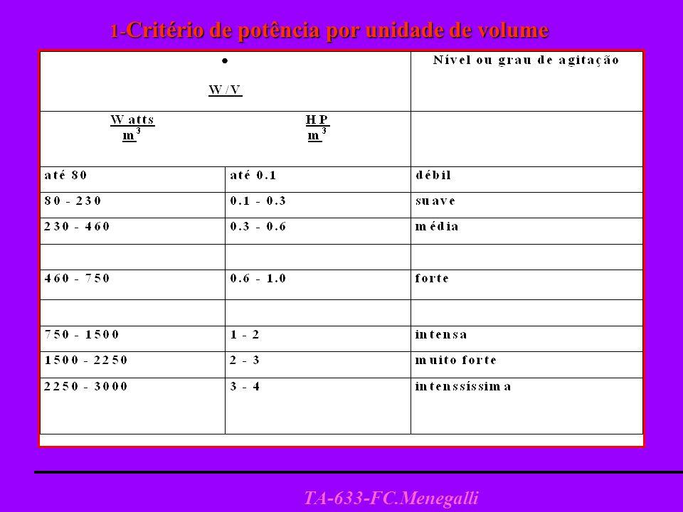 1-Critério de potência por unidade de volume