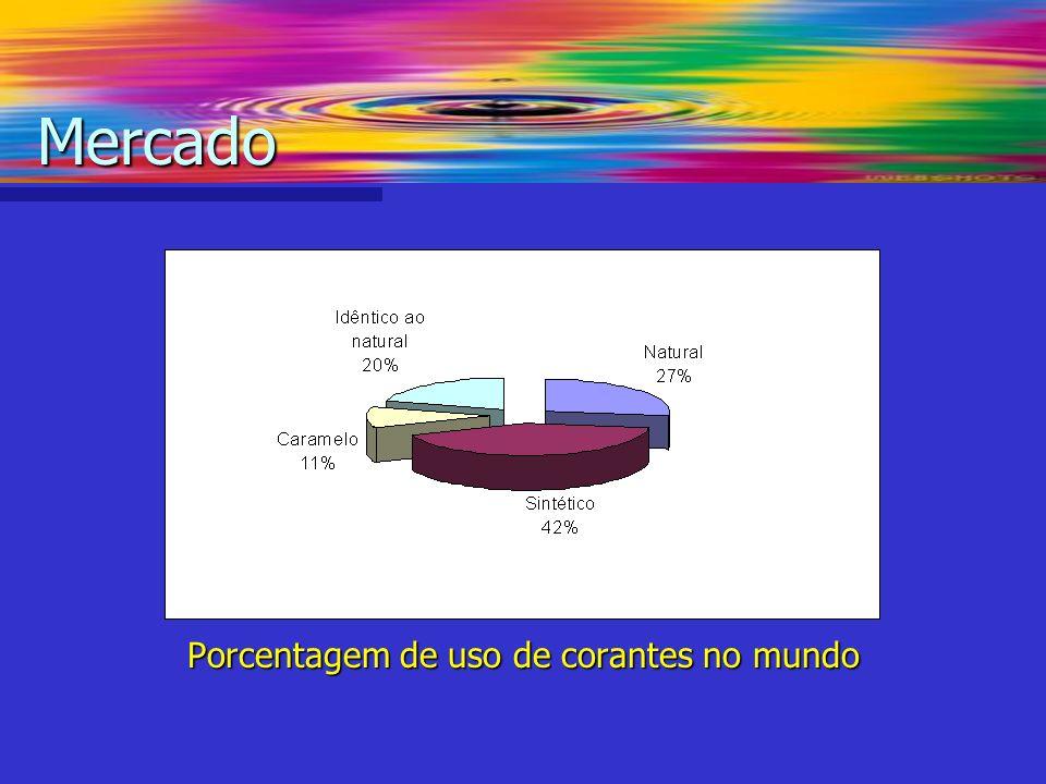 Porcentagem de uso de corantes no mundo