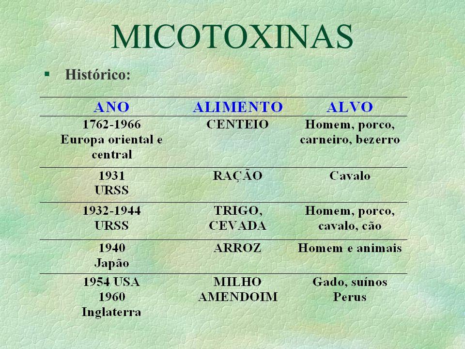 MICOTOXINAS Histórico: