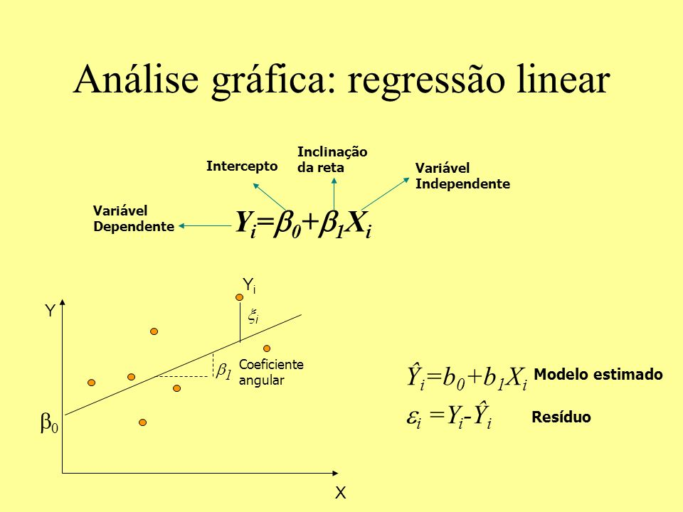 Análise gráfica: regressão linear