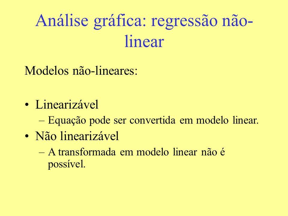 Análise gráfica: regressão não-linear