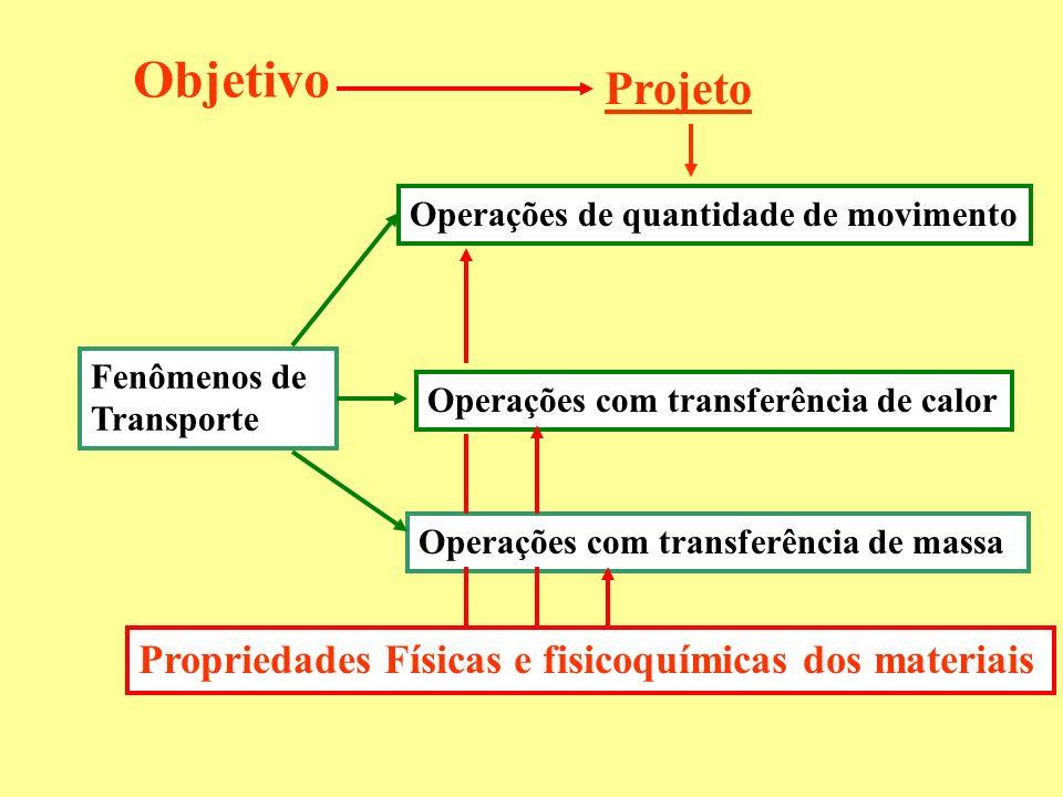 Objetivo Projeto Propriedades Físicas e fisicoquímicas dos materiais