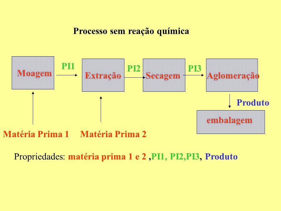 Processo sem reação química