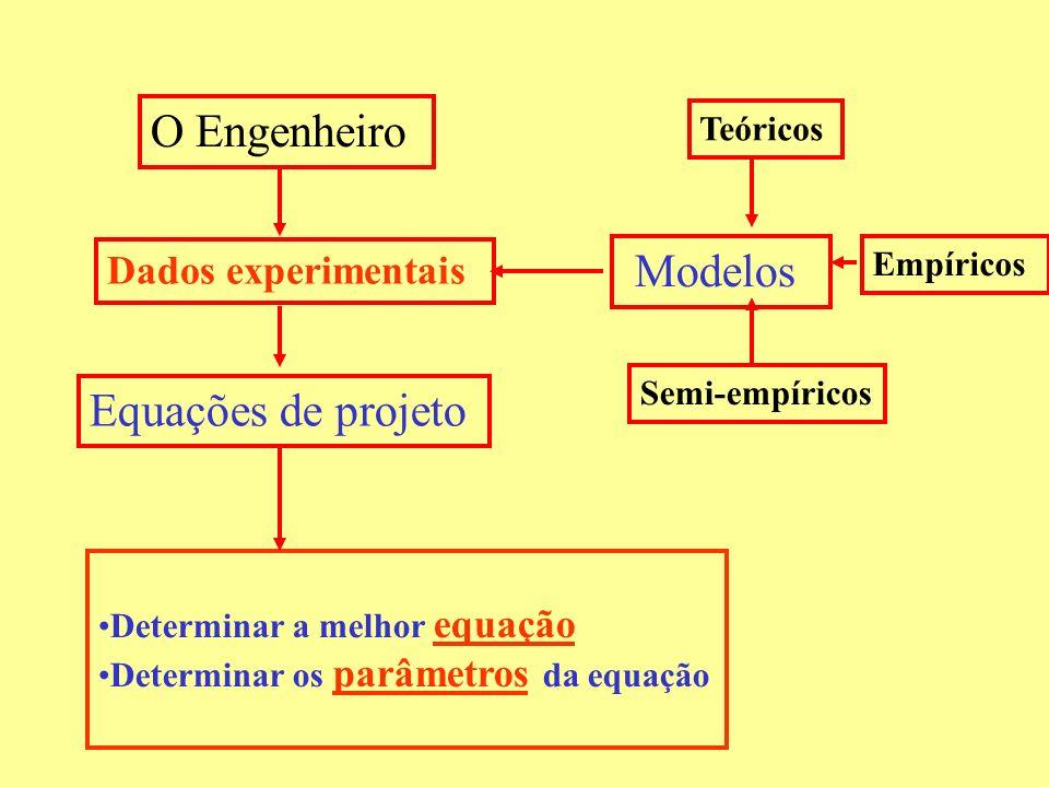 O Engenheiro Modelos Equações de projeto Dados experimentais Teóricos