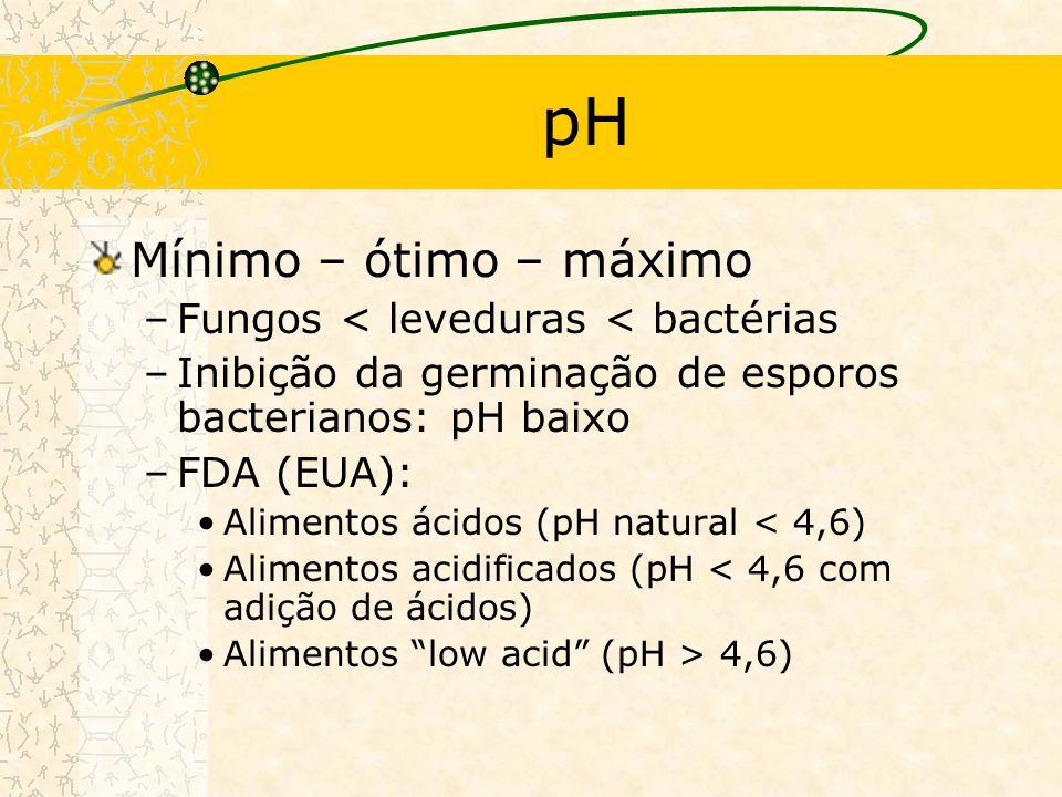 pH Mínimo – ótimo – máximo Fungos < leveduras < bactérias