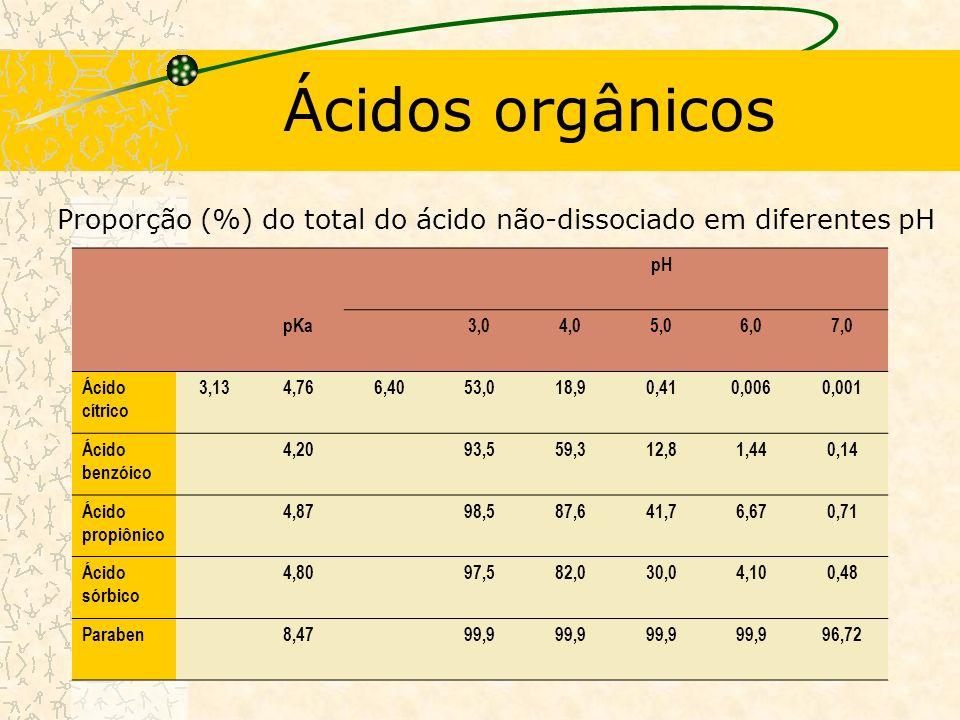 Ácidos orgânicos Proporção (%) do total do ácido não-dissociado em diferentes pH. pH. pKa. 3,0. 4,0.