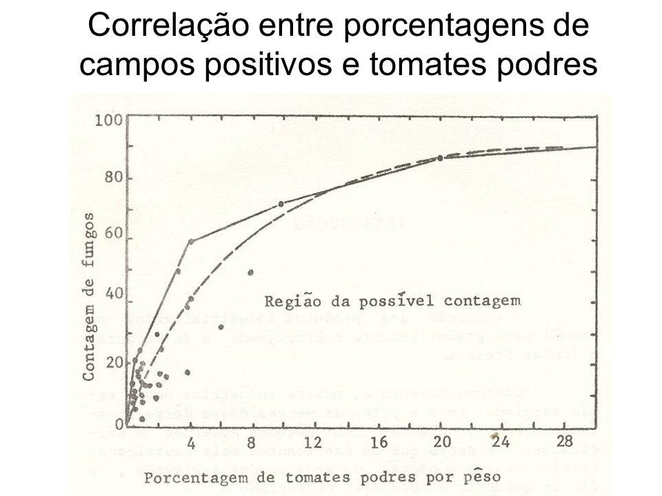 Correlação entre porcentagens de campos positivos e tomates podres