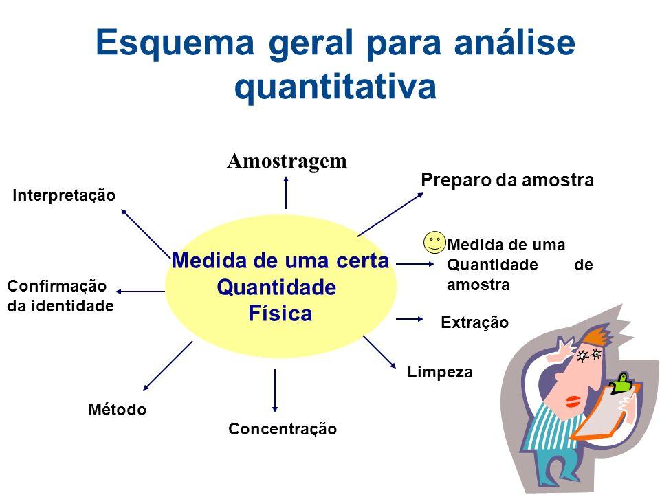 Esquema geral para análise quantitativa